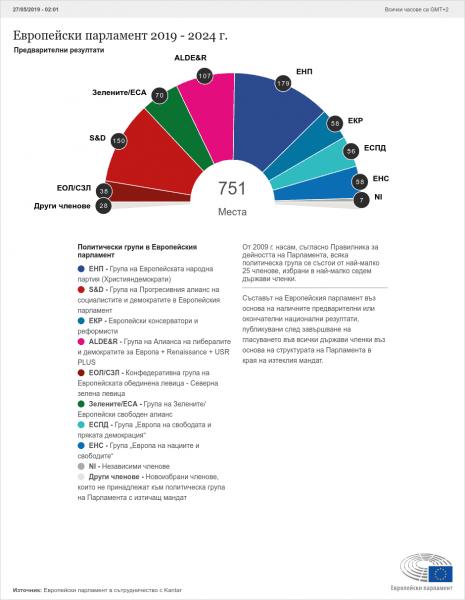 Резултати  от изборния ден